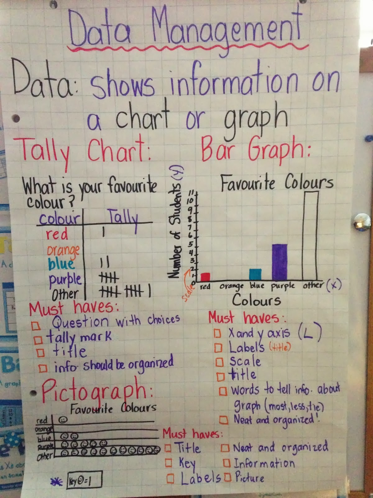 Mrs Addison Graph Anchor Chart